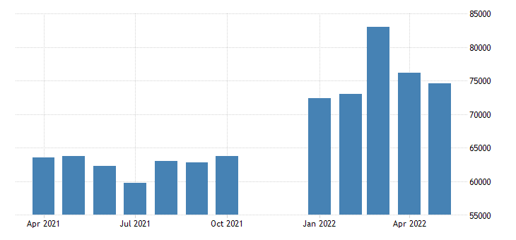 united states advance u s international trade in goods imports consumer goods mil of dollar fed data
