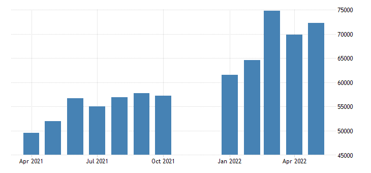 united states advance u s international trade in goods imports industrial supplies fed data