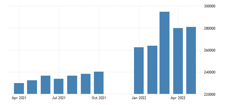 united states advance u s international trade in goods imports mil of dollar fed data