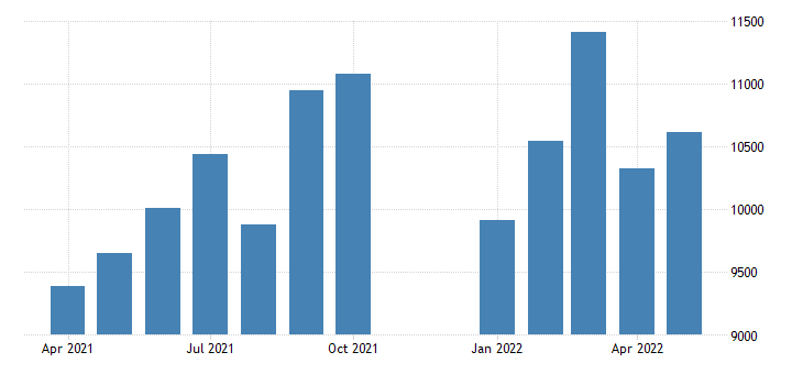 united states advance u s international trade in goods imports other goods mil of dollar fed data