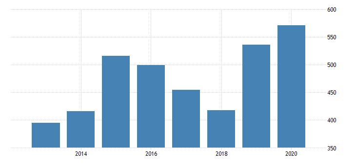 united states age adjusted premature death rate for de soto parish la fed data