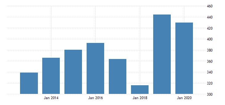 united states age adjusted premature death rate for fredericksburg city va fed data