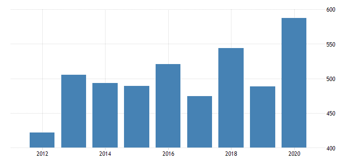 united states age adjusted premature death rate for iberia parish la fed data
