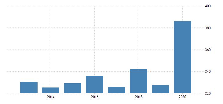united states age adjusted premature death rate for kalamazoo county mi fed data