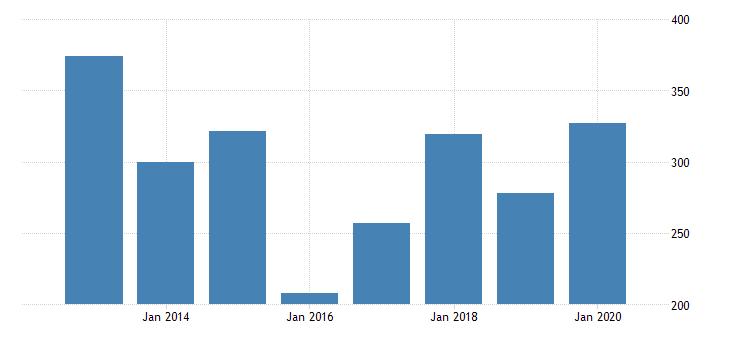 united states age adjusted premature death rate for kodiak island borough ak fed data