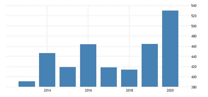 united states age adjusted premature death rate for newport news city va fed data
