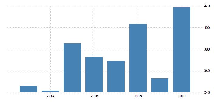 united states age adjusted premature death rate for okaloosa county fl fed data