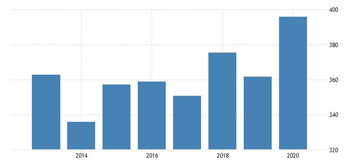 united states age adjusted premature death rate for santa rosa county fl fed data