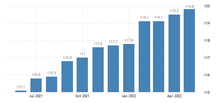 united states aggregate weekly hours index total private industries index 2002 100 m sa fed data