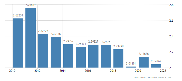 united states agricultural raw materials exports percent of merchandise exports wb data