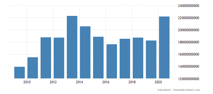 united states agriculture value added us dollar wb data