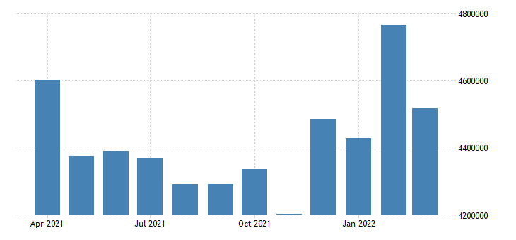 united states air revenue ton miles of freight and mail fed data