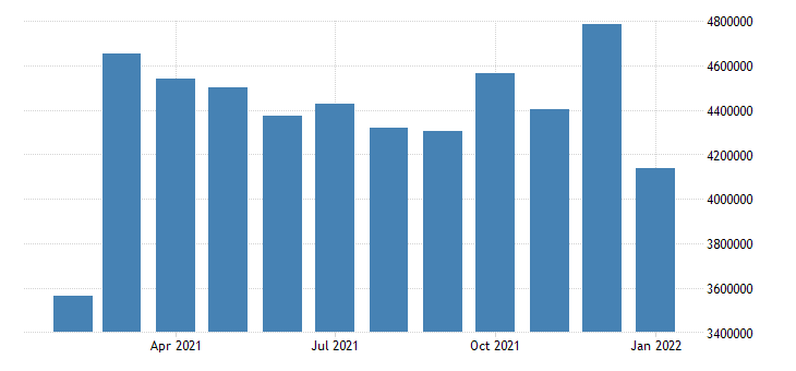 united states air revenue ton miles of freight and mail ton miles fed data