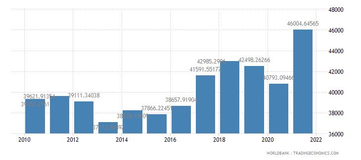 united states air transport freight million ton km wb data
