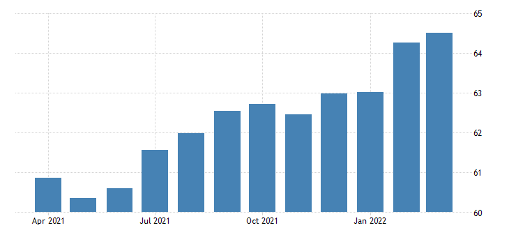 united states air transportation payroll employment in texas thous of persons fed data