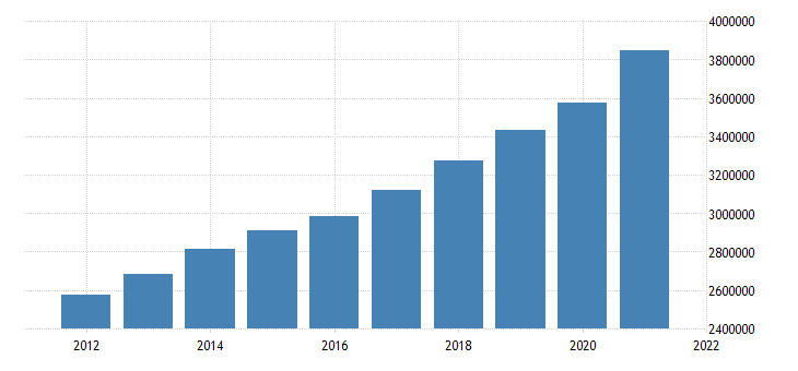 united states all domestic sectors consumption of fixed capital equipment software and structures current cost basis ima flow fed data