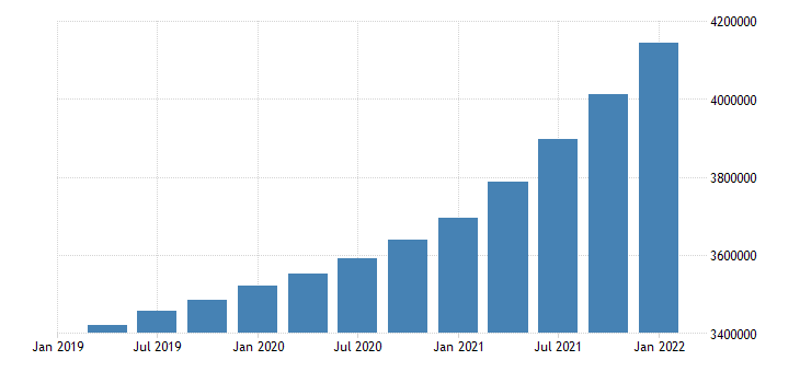 united states all domestic sectors consumption of fixed capital equipment software and structures current cost basis ima flow mil of dollar fed data