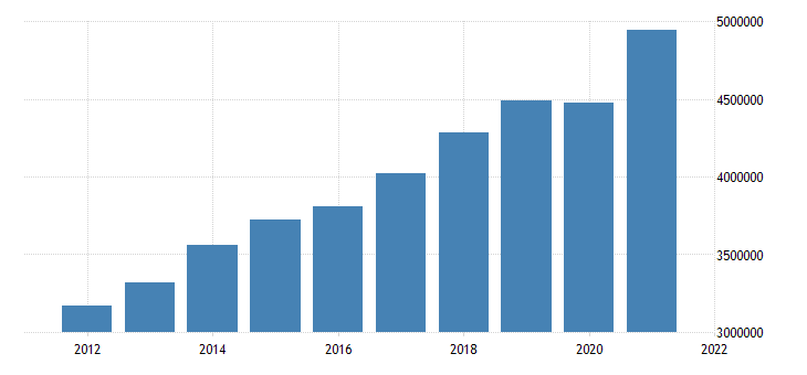 united states all domestic sectors gross fixed investment flow mil of dollar fed data