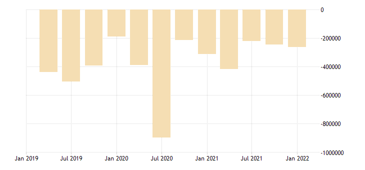 united states all domestic sectors net lending  or borrowing  capital account ima flow mil of dollar fed data