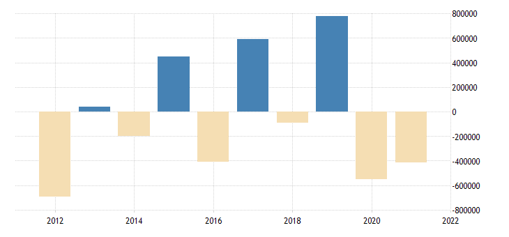 united states all domestic sectors net lending  or borrowing  financial account flow fed data