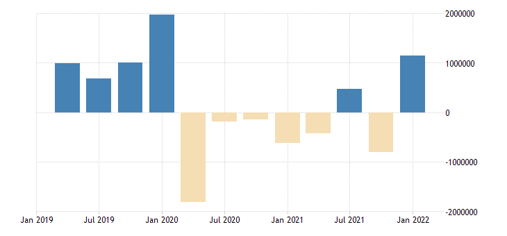 united states all domestic sectors net lending  or borrowing  financial account flow mil of dollar fed data