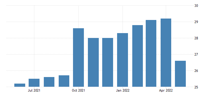 united states all employees accommodation and food services in alaska fed data