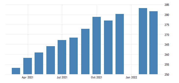 united states all employees accommodation and food services in arizona fed data