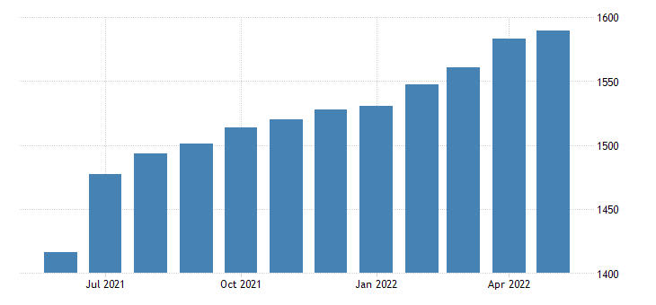 united states all employees accommodation and food services in california fed data
