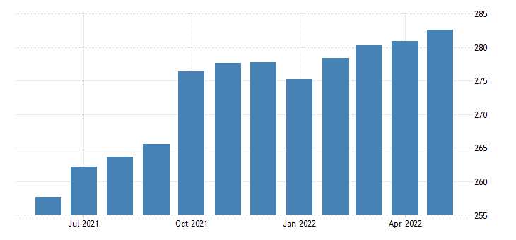 united states all employees accommodation and food services in colorado fed data