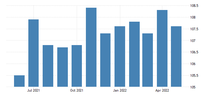 united states all employees accommodation and food services in kansas fed data