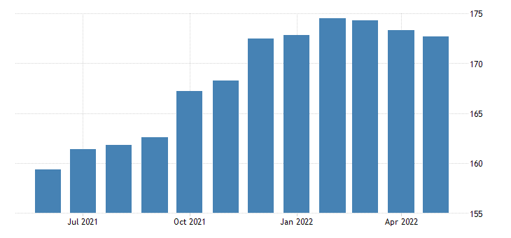 united states all employees accommodation and food services in kentucky fed data
