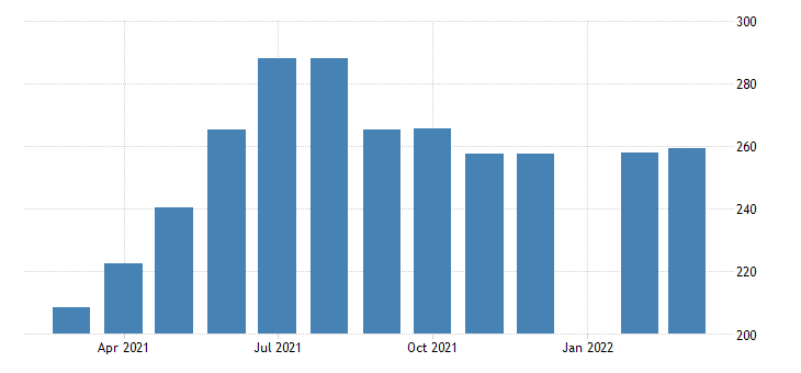 united states all employees accommodation and food services in massachusetts fed data