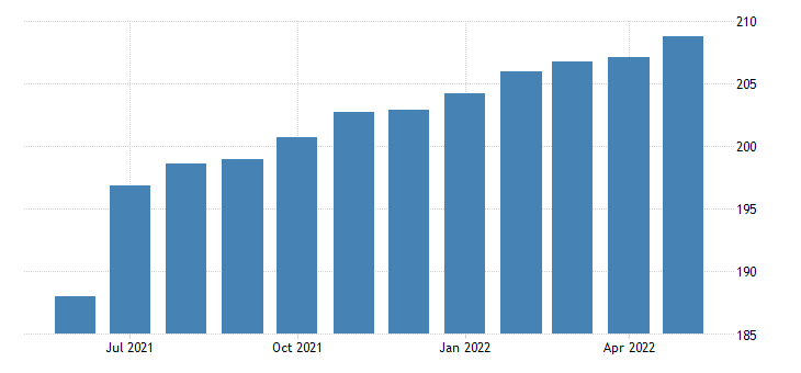 united states all employees accommodation and food services in minnesota fed data