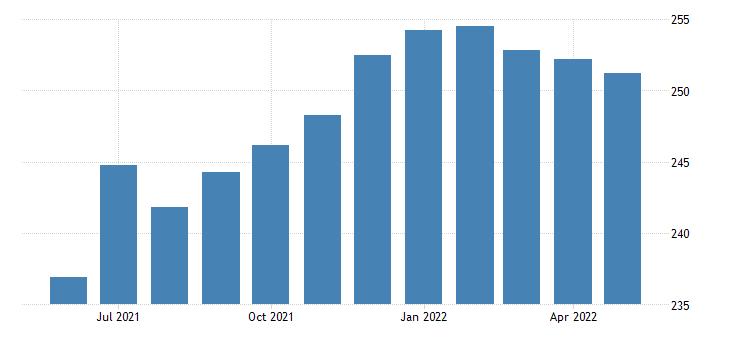 united states all employees accommodation and food services in missouri fed data