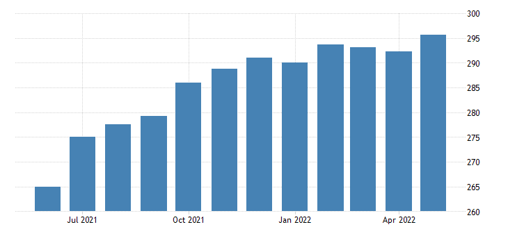 united states all employees accommodation and food services in nevada fed data