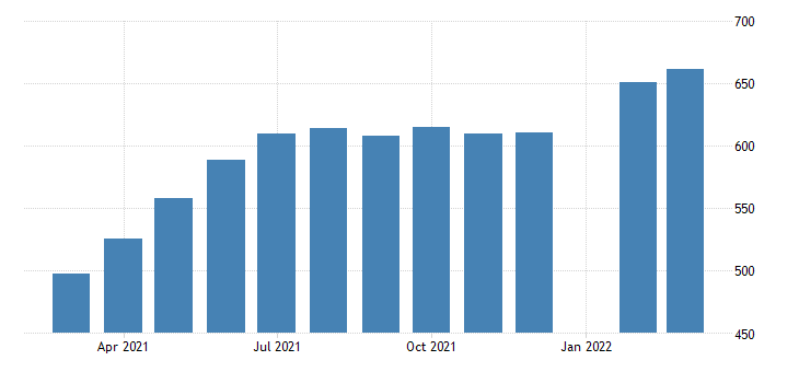 united states all employees accommodation and food services in new york fed data