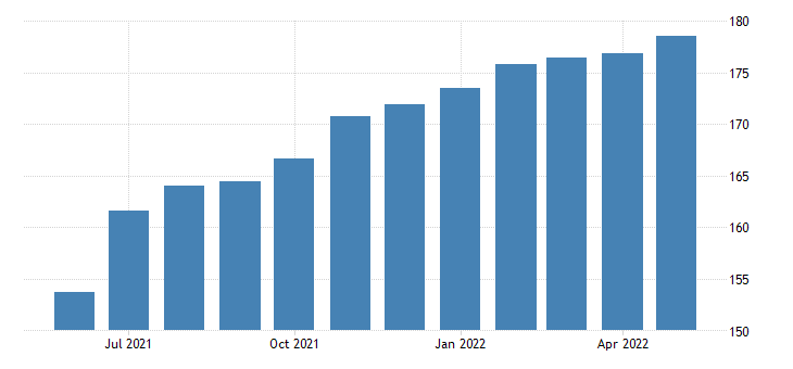 united states all employees accommodation and food services in oregon fed data