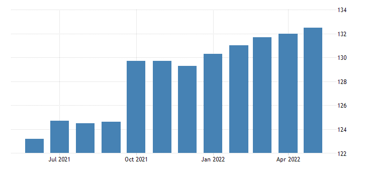 united states all employees accommodation and food services in utah fed data