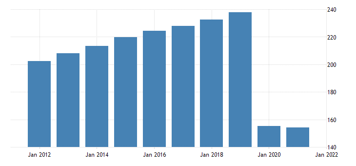 united states all employees accommodation in california fed data