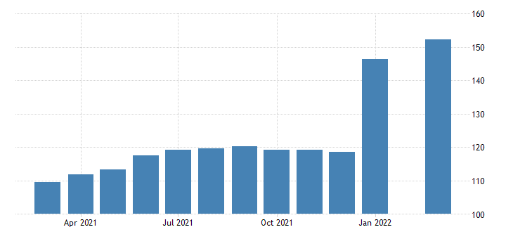 united states all employees accommodation in nevada fed data