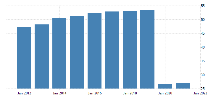 united states all employees accommodation in new york city ny fed data