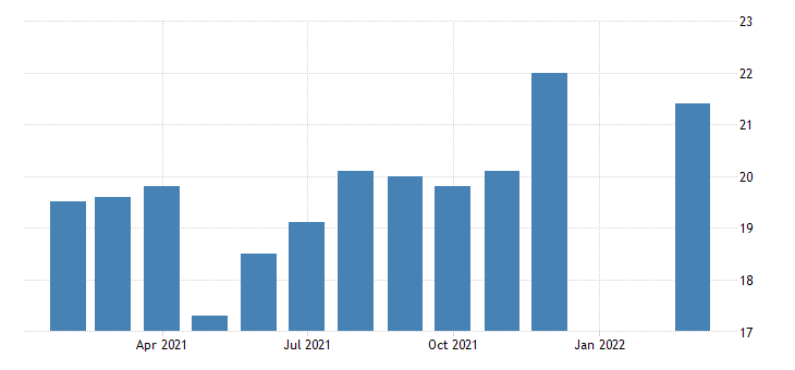 united states all employees accommodation in utah fed data