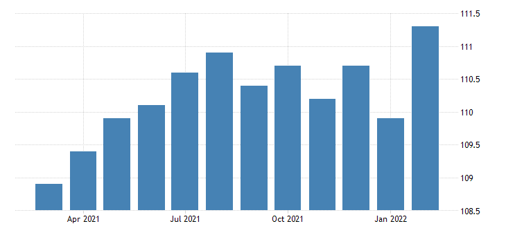 united states all employees activities related to real estate in california fed data