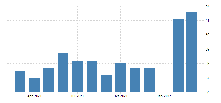united states all employees activities related to real estate in new york fed data