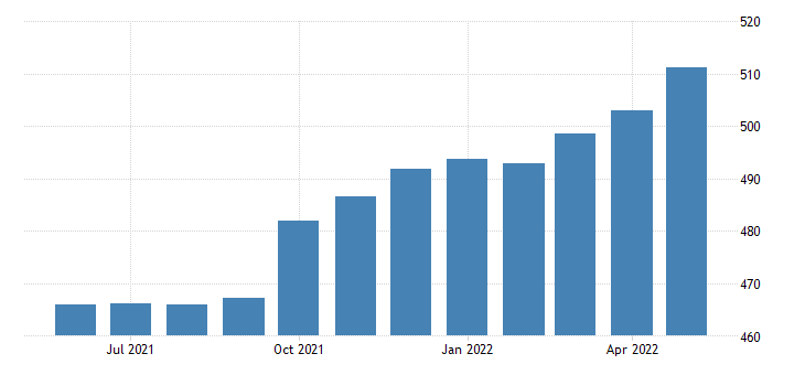 united states all employees administrative and support and waste management and remediation services in new york fed data