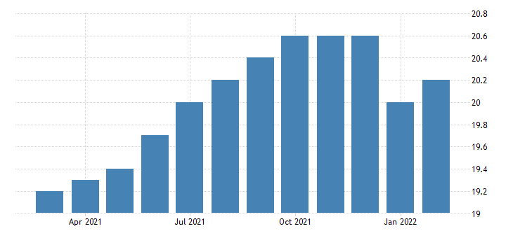 united states all employees automotive equipment rental and leasing in california fed data