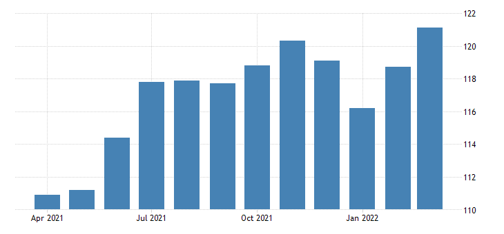 united states all employees automotive repair and maintenance in california fed data