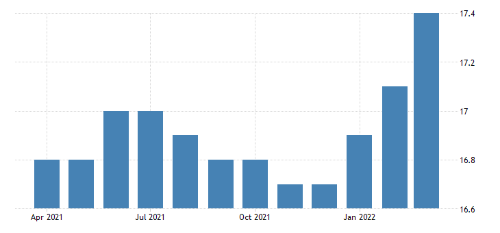 united states all employees commercial and industrial machinery and equipment except automotive and electronic repair and maintenance in california fed data