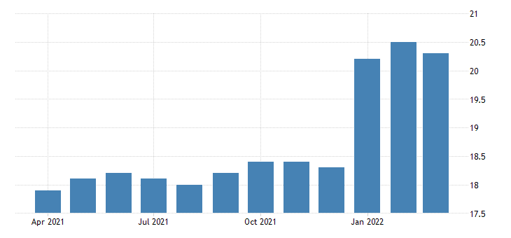 united states all employees commercial and industrial machinery and equipment rental and leasing in california fed data