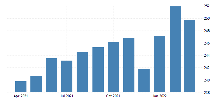 united states all employees construction building equipment contractors in california fed data